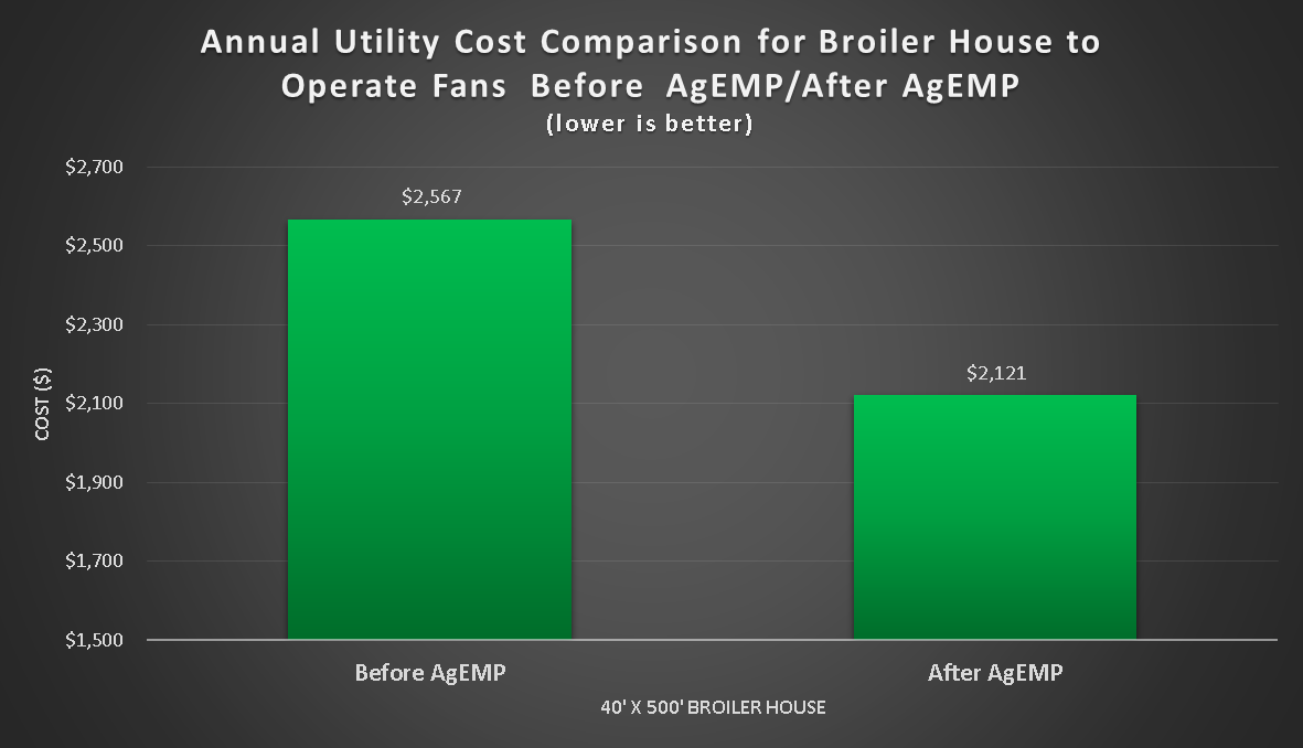 Graph Showing Before And After AgEMP Savings